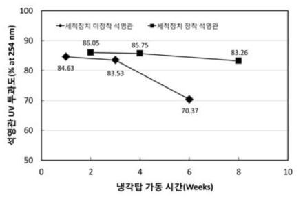 냉각탑 가동 시간에 따른 석영관 투과도 측정 결과