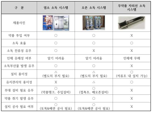 수경시설 관리기준 내 권고 소독 공정별 비교