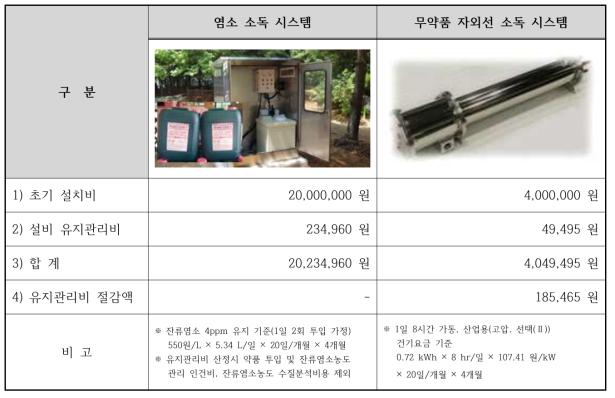 수경시설용 소독 시스템 경제성 비교