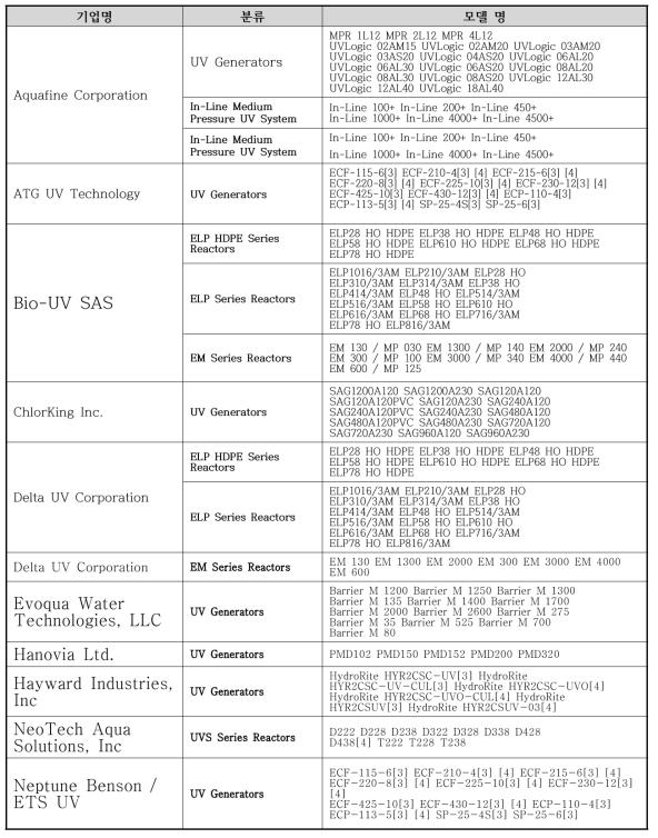 NSF 인증 기업 및 모델 현황