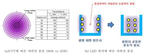 UVT, LED 위치에 따른 자외선 분포