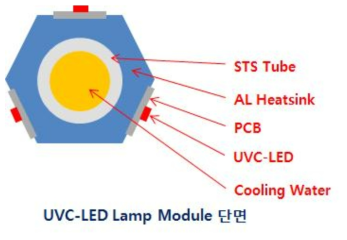 UVC-LED Lamp Module 설계 컨셉
