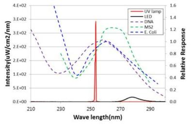 파장대별 강도값(수은램프, UV-LED) 및 미생물별 반응계수