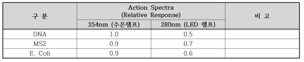 수은램프 및 LED의 파장대별 DNA, MS2, E.Coli의 Relative Response 값