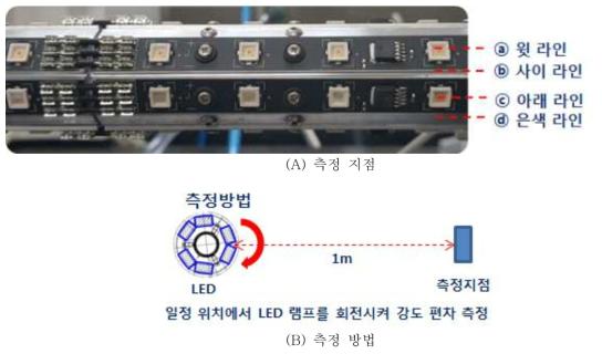 2열3각 등간격 LED 파장별 강도값 및 측정지점, 사진