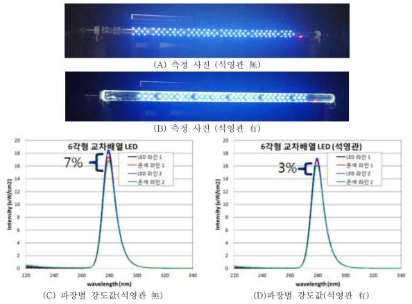 6각 교차배열 LED 측정사진 및 결과