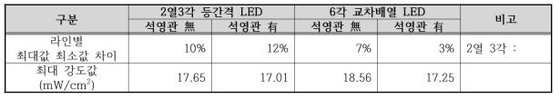 석영관 유무에 따른 LED별 data