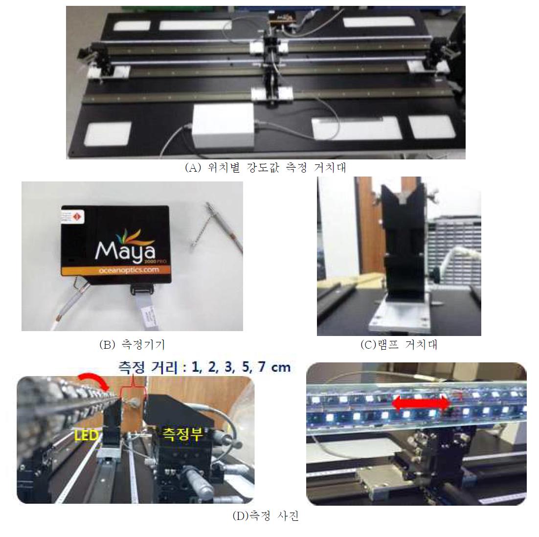LED 램프 위치별 강도 측정기기 및 방법