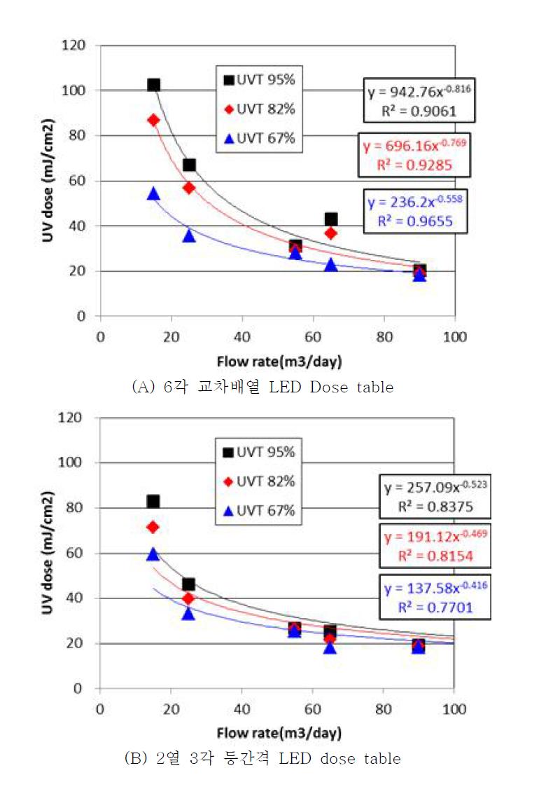 각 LED 별 회전류 반응기 dose table