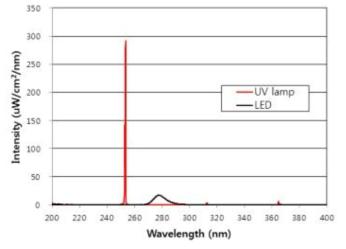 기존 수은 램프 그리고 UV-LED 파장대별 강도값