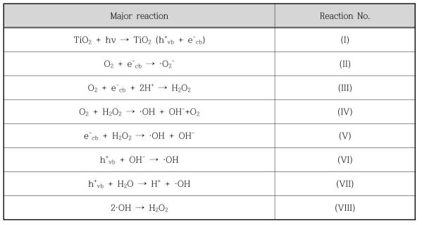 대표적인 광활성 촉매인 TiO2의 광촉매반응 메커니즘
