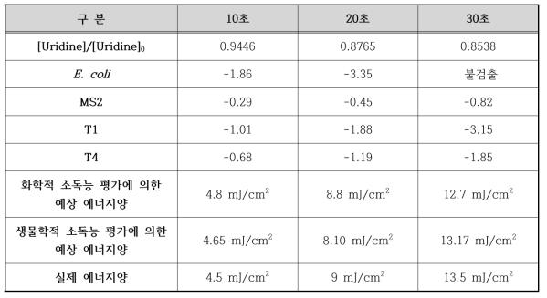 임의의 자외선 세기 조건에서 화학적 소독능 평가방법과 생물학적 소독능 평가방법 실험 [E. coli]0 = 107 CFU/mL; [MS2]0 = [T1]0 = [T4]0 = 107 PFU/mL; [Uridine]0 = 20 μM;