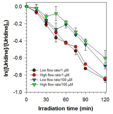 유속과 우리딘의 농도별 자외선 조사량에 따른 우리딘의 감소