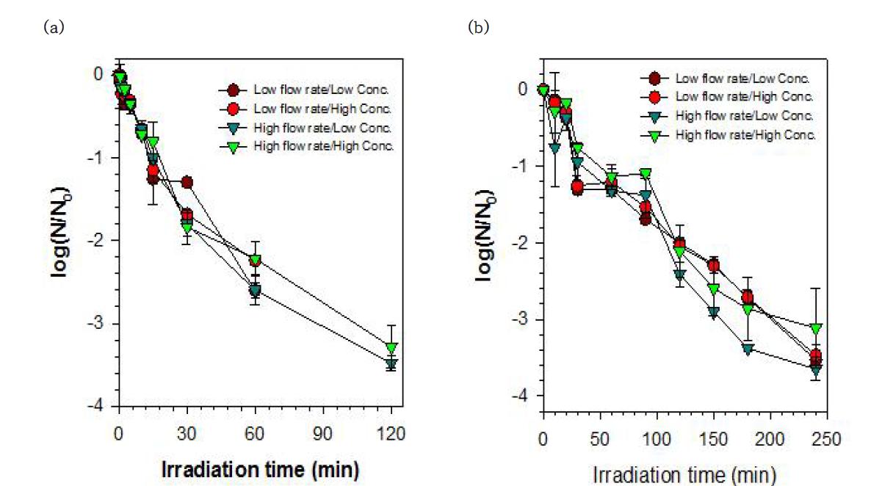 유속과 미생물 농도별 자외선 조사량에 따른 E. coli (a), MS2 coliphage (b) 불활성화 [E. coli] = 105, 106 CFU/mL; [MS2 coliphage] = 106, 107 PFU/mL