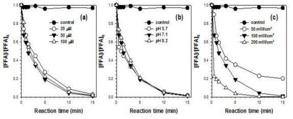 다양한 실험 조건 하에서 단일중항 산소에 의한 probe compound의 분해 [Furfuryl Alcohol]0 = 100 μM; [Dye]0 = 50 μM for (b) and (c); Light intensity = 100 mW/cm2 for (a) and (b); [Phosphate buffer] = 10 mM; pHi = 7.1 for (a) and (c)
