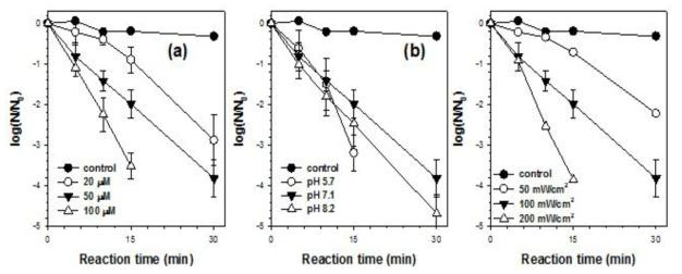 다양한 실험 조건 하에서 단일중항 산소에 의한 MS2 coliphage 불활성화 [MS2 coliphage] = 107 PFU/mL; light intensity = 100 mW/cm2 for (a) and (b); [Dye]0 = 50 μM for (b) and (c); [Phosphate buffer] = 10 mM; pHi = 7.1 for (a) and (c)