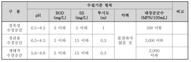 수경시설의 수질 일반기준(조경공사 표준시방서(2016))