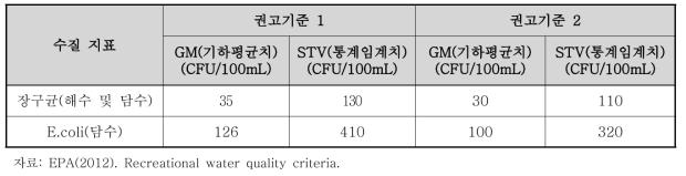 2012 RWQC 수질 기준