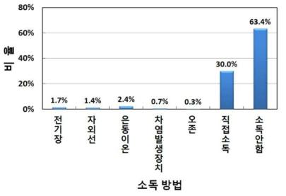 경기도 내 수경시설 소독 현황