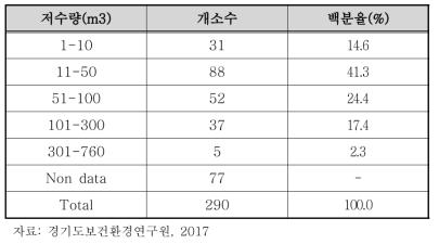 경기도 내 공공 수경시설 저수량