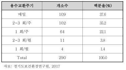 경기도 내 공공 수경시설 용수교환주기