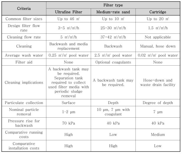 여과 공정별 비교