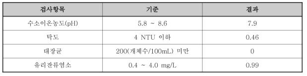 노적봉공원 수질분석결과(17.07.26)