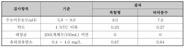 성호공원 수질분석결과(17.07.26)