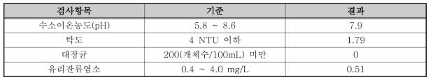 반월공원 수질분석결과(17.07.26)