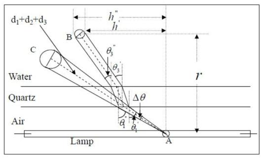 UV 방사모델(MSSS)의 개념도