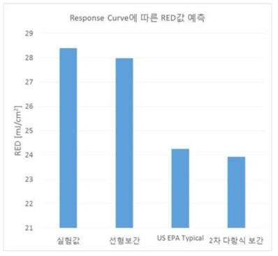 Dose response curve에 따른 성능 예측 결과 비교 그래프