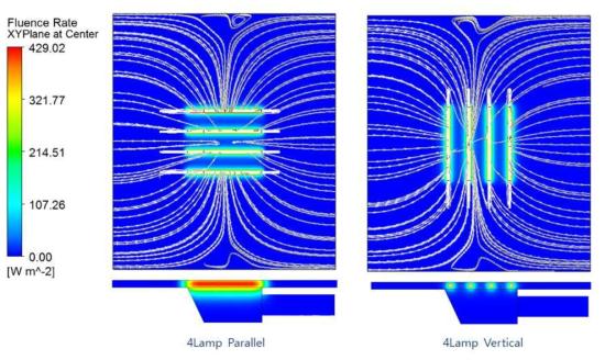 자외선 강도 및 유선흐름 비교
