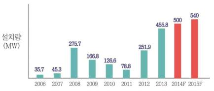 국내 태양광 시장 현황 및 전망