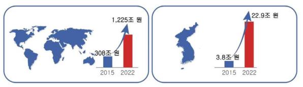 국내외 IoT시장 규모