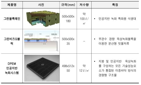 국내 관련녹화기술 경쟁기관현황