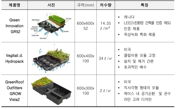 해외 관련녹화기술 경쟁기관현황