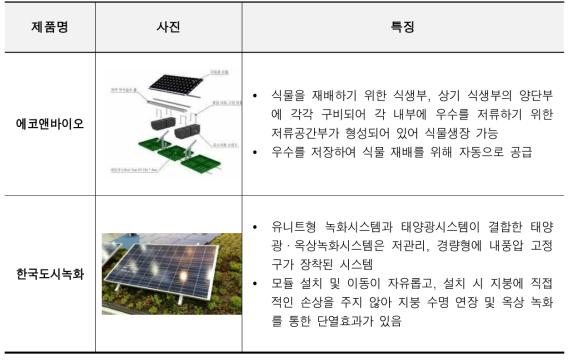 국내 태양광발전 경쟁기관현황