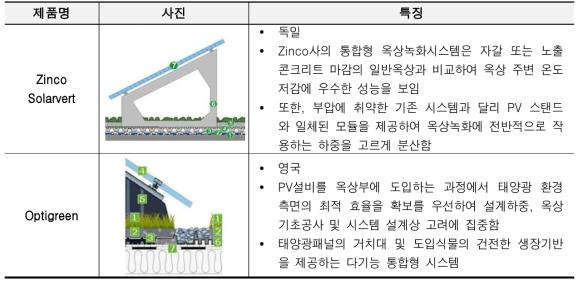 해외 태양광발전 경쟁기관현황
