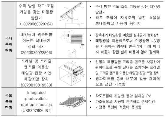 국내외 태양광발전 분야 지적재산권 현황