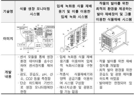 관리시스템 기존기술 개발내용