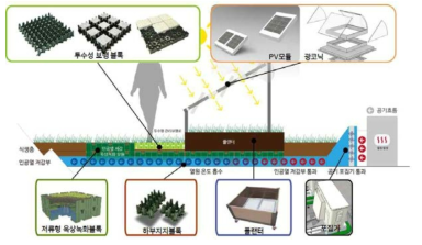통합적용형 PV 연계 녹화시스템의 패키지화