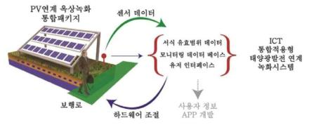 통합적용형 PV연계 녹화시스템 개념 모식도