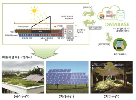 태양광·옥상녹화 시스템 적용 모델