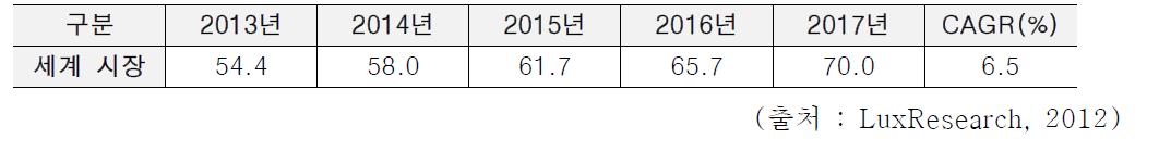 세계 옥상녹화 시스템 시장규모 (단위 : 억 달러)