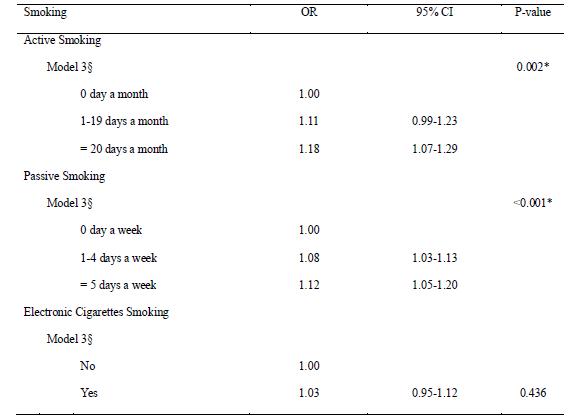 직접흡연, 간접흡연을 많이 할수록 아토피피부염 유병률이 증가함