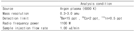 ICP/MS analysis condition of heavy metals in PM10