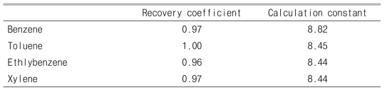 Recovery coefficient and calculation constant of VOCs