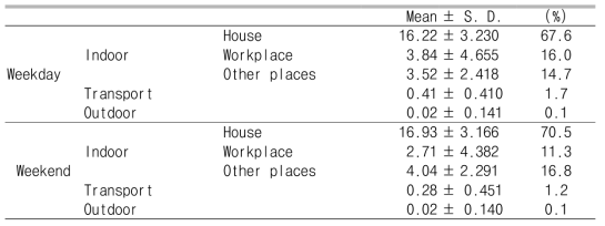 Time activity patterns of the subjects (Unit : hr)