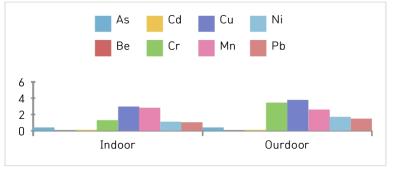 Content ratio of Heavy metals in PM10