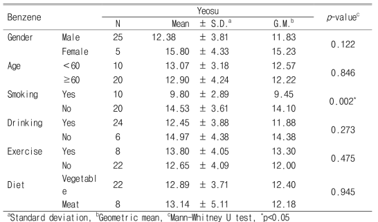 Personal exposure levels of benzene according to demographic characteristics and lifestyle (Unit : ng/㎥)
